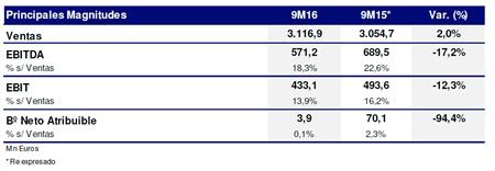 16.11.14 Ndp . ESP OHL Sitúa Sus Ventas En 3.117 Millones _tabla