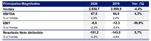 21.02.25 Resultados 2020 OHL